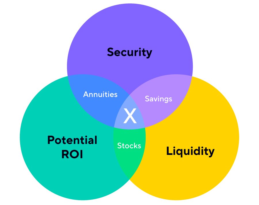 Pick two: security, liquidity, and potential return on investment